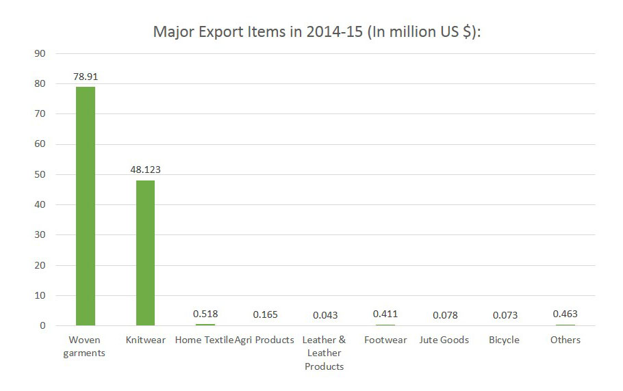 Major Export